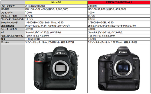 Nikon D5 vs Canon 1D X Mk2