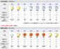 河津町今日明日の天気