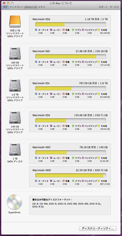 システムプロファイル ボリューム一覧