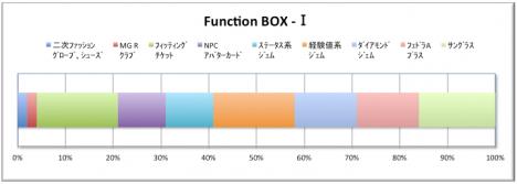 Function BOX -Ⅰ